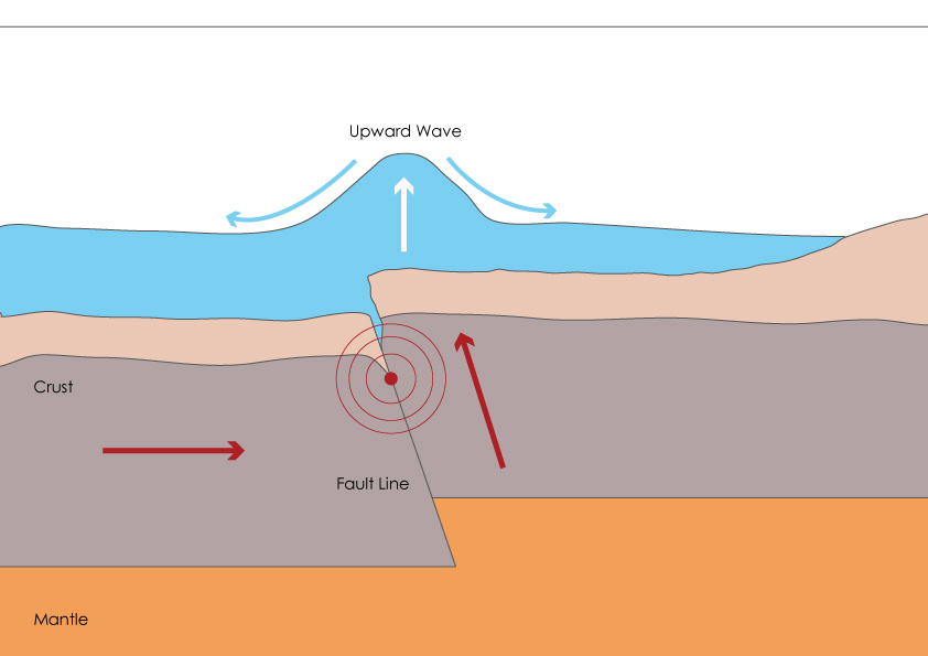 example tsunami diagram